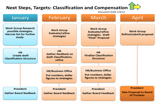 next steps targets compensation and classification